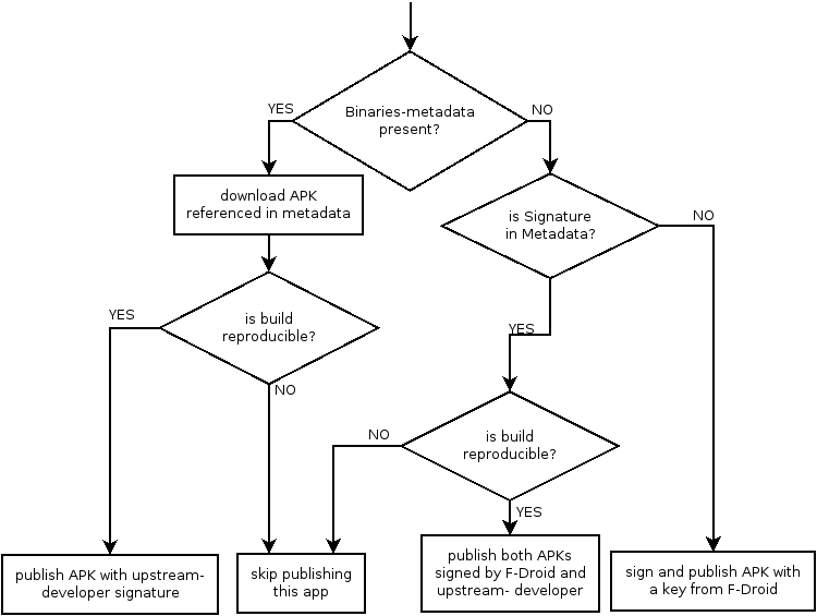 Flow-chart for reproducibility check